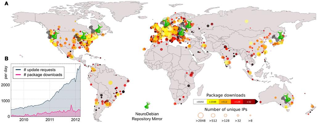 Geographische Verteilung der NeuroDebian User --- Halchenko & Hanke, Frontiers in Neuroinformatics, 2012