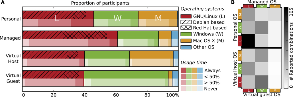 Linux dominiert die Neurowissenschaften --- Hanke & Halchenko, Frontiers in Neuroinformatics, 2011.